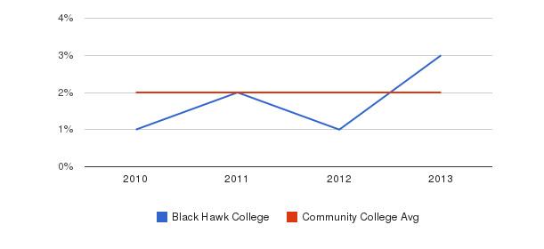 Black Hawk College More&nbsp(2010-2013)