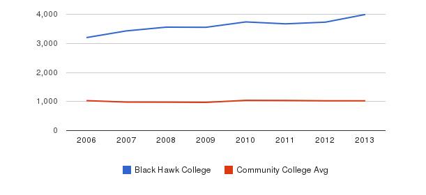 Black Hawk College Part-Time Students&nbsp(2006-2013)