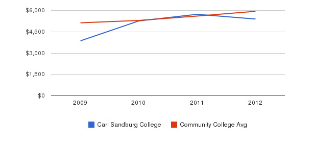 Carl Sandburg College In-State Tuition Fees&nbsp(2009-2012)