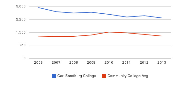 Carl Sandburg College Total Enrollment&nbsp(2006-2013)