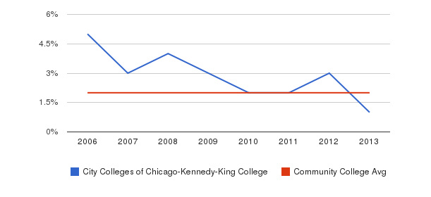 City Colleges of Chicago-Kennedy-King College Asian&nbsp(2006-2013)