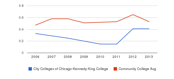 City Colleges of Chicago-Kennedy-King College Diversity Score&nbsp(2006-2013)