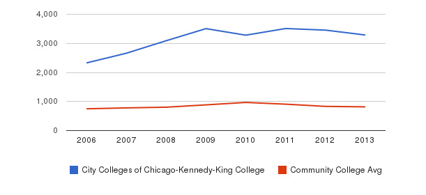 City Colleges of Chicago-Kennedy-King College Full-Time Students&nbsp(2006-2013)