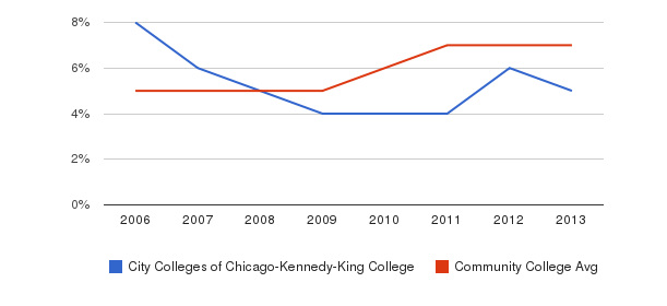 City Colleges of Chicago-Kennedy-King College Hispanic&nbsp(2006-2013)