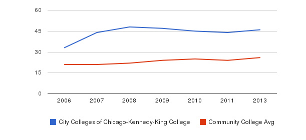 City Colleges of Chicago-Kennedy-King College student staff&nbsp(2006-2013)