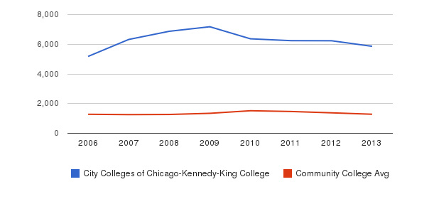 City Colleges of Chicago-Kennedy-King College Total Enrollment&nbsp(2006-2013)