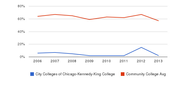 City Colleges of Chicago-Kennedy-King College White&nbsp(2006-2013)
