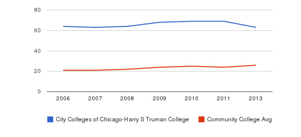 City Colleges of Chicago-Harry S Truman College student staff&nbsp(2006-2013)