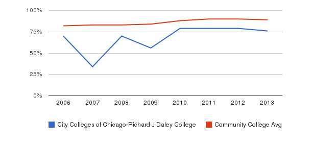 City Colleges of Chicago-Richard J Daley College % Students Receiving Some Financial Aid&nbsp(2006-2013)