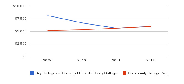 City Colleges of Chicago-Richard J Daley College In-State Tuition Fees&nbsp(2009-2012)