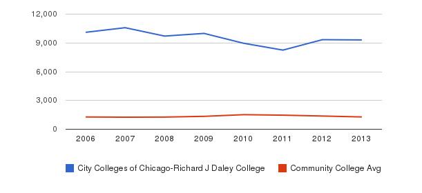 City Colleges of Chicago-Richard J Daley College Total Enrollment&nbsp(2006-2013)