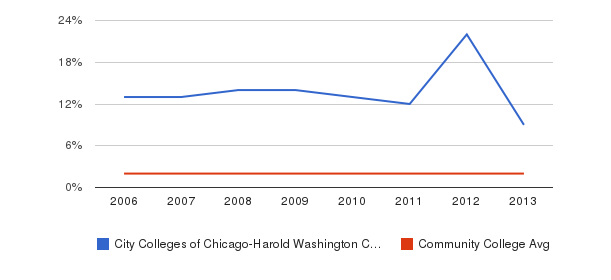 City Colleges of Chicago-Harold Washington College Asian&nbsp(2006-2013)