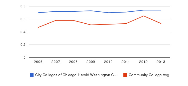 City Colleges of Chicago-Harold Washington College Diversity Score&nbsp(2006-2013)