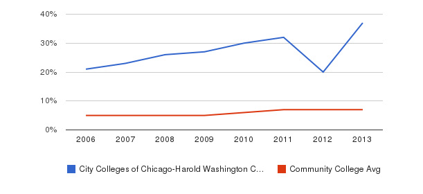 City Colleges of Chicago-Harold Washington College Hispanic&nbsp(2006-2013)