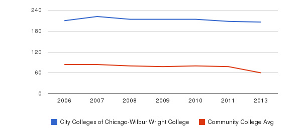 City Colleges of Chicago-Wilbur Wright College Total Faculty&nbsp(2006-2013)