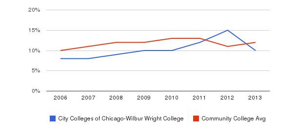 City Colleges of Chicago-Wilbur Wright College Black&nbsp(2006-2013)