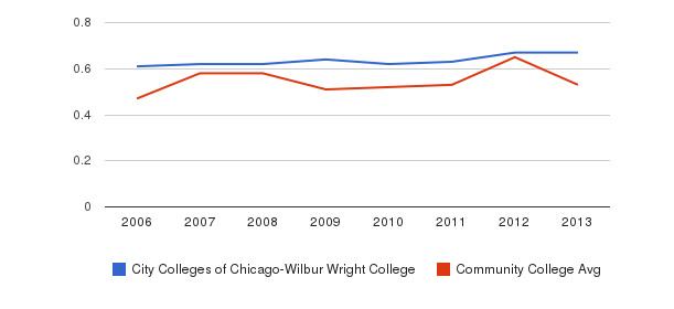 City Colleges of Chicago-Wilbur Wright College Diversity Score&nbsp(2006-2013)