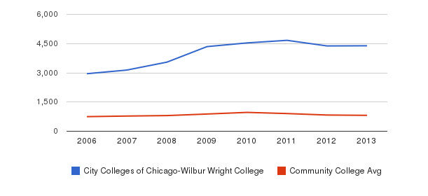City Colleges of Chicago-Wilbur Wright College Full-Time Students&nbsp(2006-2013)