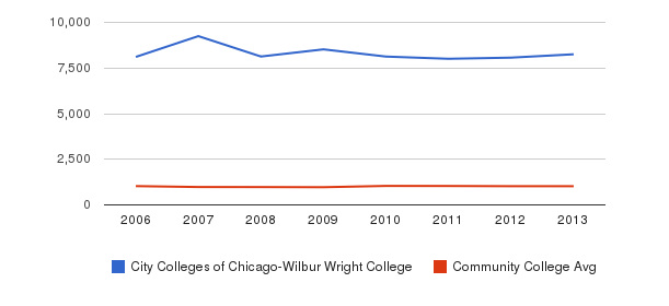 City Colleges of Chicago-Wilbur Wright College Part-Time Students&nbsp(2006-2013)