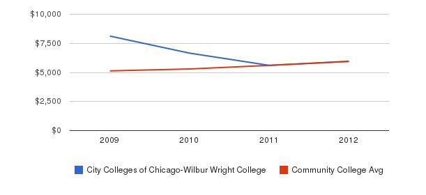 City Colleges of Chicago-Wilbur Wright College In-State Tuition Fees&nbsp(2009-2012)