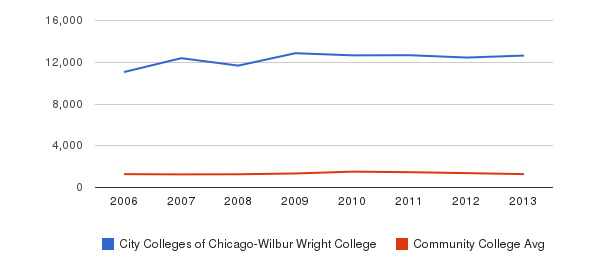 City Colleges of Chicago-Wilbur Wright College Total Enrollment&nbsp(2006-2013)