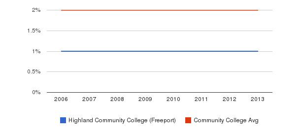 Highland Community College (Freeport) Asian&nbsp(2006-2013)