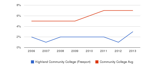 Highland Community College (Freeport) Hispanic&nbsp(2006-2013)