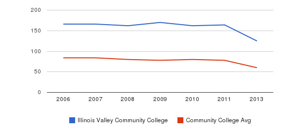 Illinois Valley Community College Total Faculty&nbsp(2006-2013)