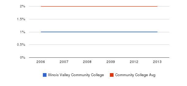 Illinois Valley Community College Asian&nbsp(2006-2013)