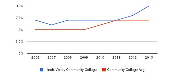 Illinois Valley Community College Hispanic&nbsp(2006-2013)