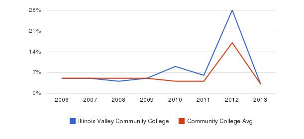 Illinois Valley Community College Unknown&nbsp(2006-2013)