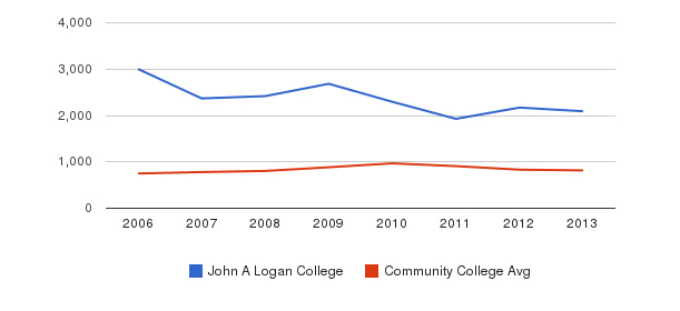 John A Logan College Full-Time Students&nbsp(2006-2013)
