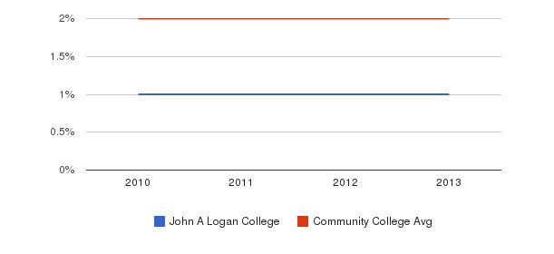 John A Logan College More&nbsp(2010-2013)