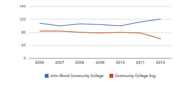 John Wood Community College Total Faculty&nbsp(2006-2013)