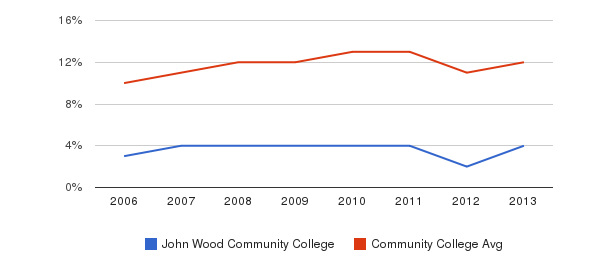 John Wood Community College Black&nbsp(2006-2013)