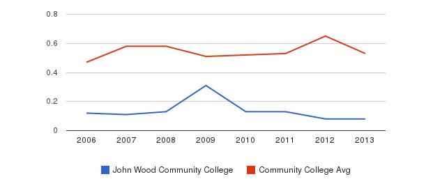 John Wood Community College Diversity Score&nbsp(2006-2013)