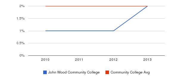 John Wood Community College More&nbsp(2010-2013)