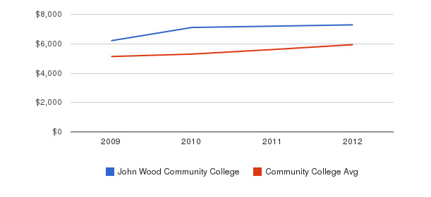 John Wood Community College In-State Tuition Fees&nbsp(2009-2012)
