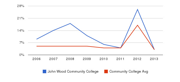 John Wood Community College Unknown&nbsp(2006-2013)