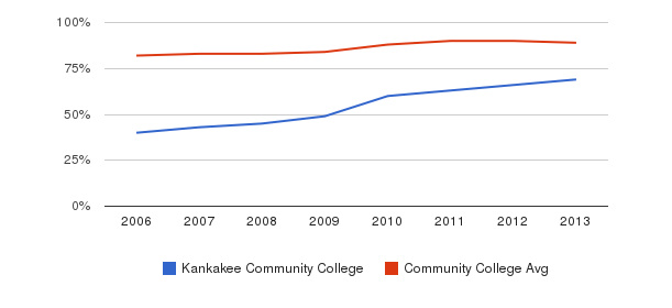 Kankakee Community College % Students Receiving Some Financial Aid&nbsp(2006-2013)