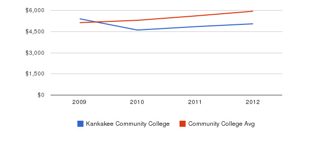 Kankakee Community College In-State Tuition Fees&nbsp(2009-2012)