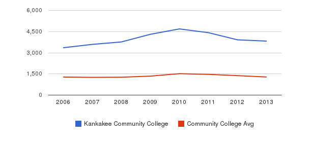 Kankakee Community College Total Enrollment&nbsp(2006-2013)