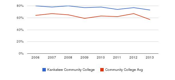 Kankakee Community College White&nbsp(2006-2013)