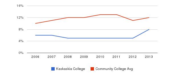 Kaskaskia College Black&nbsp(2006-2013)