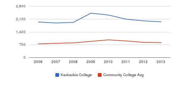 Kaskaskia College Full-Time Students&nbsp(2006-2013)