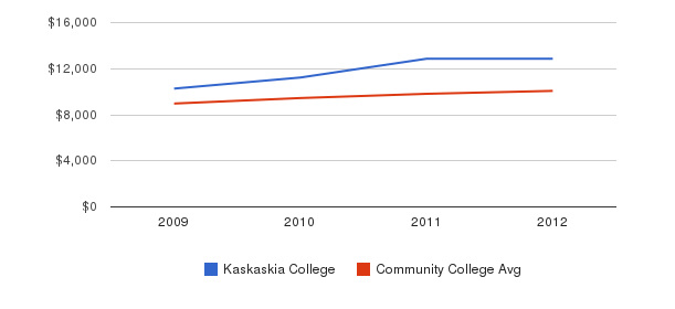 Kaskaskia College Out-State Tuition Fees&nbsp(2009-2012)