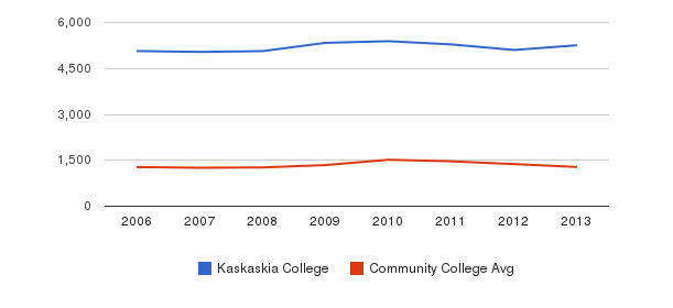 Kaskaskia College Total Enrollment&nbsp(2006-2013)