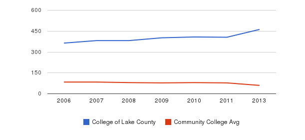 College of Lake County Total Faculty&nbsp(2006-2013)