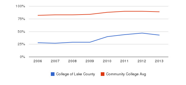 College of Lake County % Students Receiving Some Financial Aid&nbsp(2006-2013)