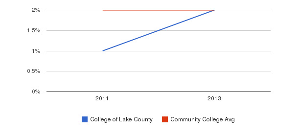 College of Lake County More&nbsp(2011-2013)